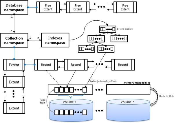 MongoDB 데이터 구조