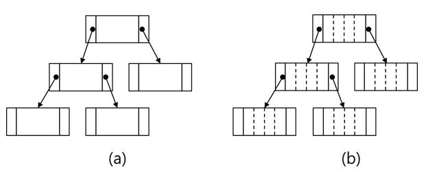 [그림 1] (a)한 개의 데이터를 가지는 B-TREE (b)복수개의 데이터를 가지는 버켓 구조의 B-TREE