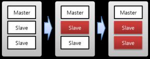 [그림 5-3] 복제 독립 서버 장애 유형 1