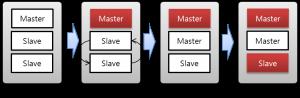 [그림 5-4] 복제 독립 서버 장애 유형 2