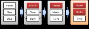 [그림 5-5] 복제 독립 서버 장애 유형 3