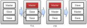 [그림 5-6] 복제 독립 서버의 장애 서버 복원