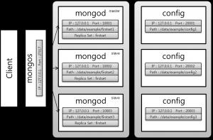 [그림 5-9] 단일 샤드 서버 구성도